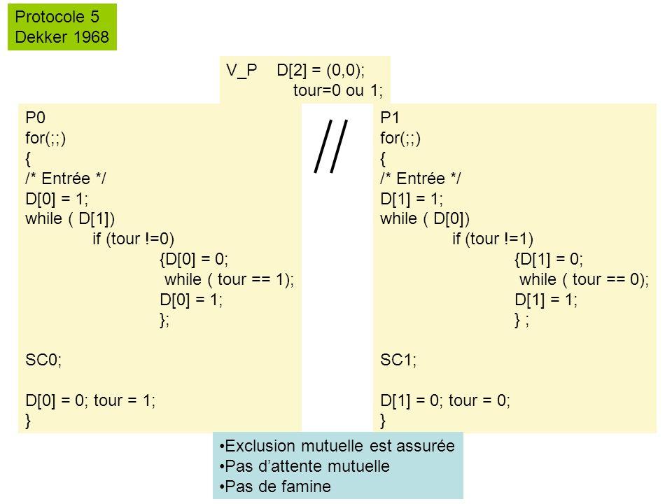 Protocole 5 Dekker 1968. V_P D[2] = (0,0); tour=0 ou 1; P0. for(;;) { /* Entrée */ D[0] = 1;